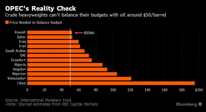 Biểu đồ cho thấy khả năng cân bằng ngân sách của các nước OPEC nếu dầu ở mức 50 USD/thùng. Kuwait và Qatar là hai nước có khả năng cân bằng ngân sách nhất nếu giá ở ngưỡng 50 USD/thùng. Libya cần đến 200 USD/thùng dầu mới có khả năng cân bằng ngân sách đã thâm hụt quá nhiều.