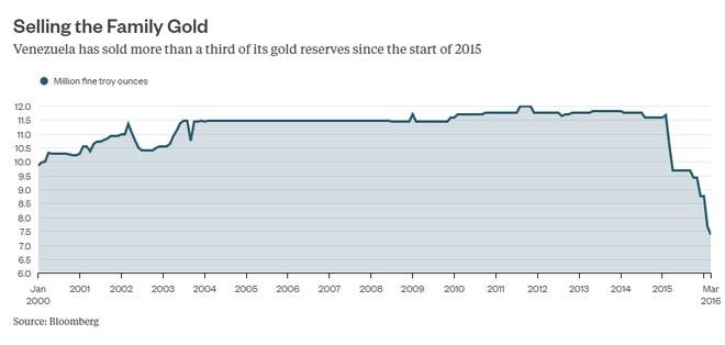 Venezuela đang phải bán vàng dự trữ (triệu troy ounce) (1 troy ounce = 31,103 gr)