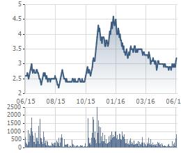 Biến động giá cổ phiếu OGC trong 1 năm qua