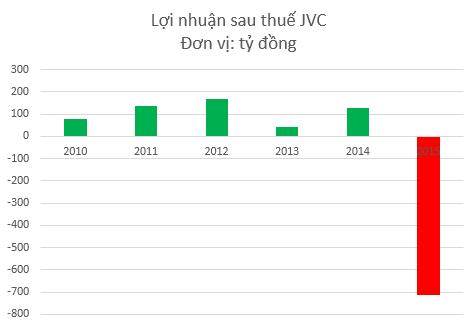 JVC lỗ lớn sau biến cố Lê Văn Hướng