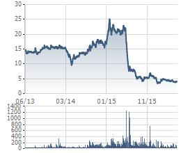 Nhiều nhà đầu tư cháy tài khoản vì JVC