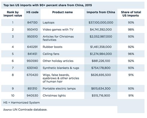 Dân Mỹ sẽ mất vui nếu thương mại với Trung Quốc thay đổi - ảnh 1
