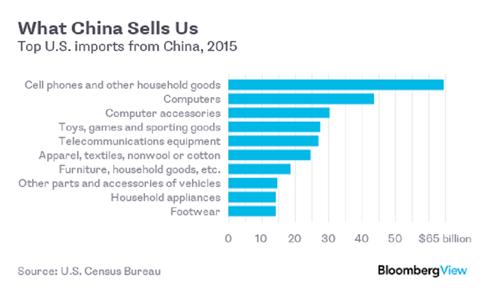 Dân Mỹ sẽ mất vui nếu thương mại với Trung Quốc thay đổi - ảnh 3