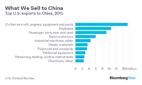 Dân Mỹ sẽ mất vui nếu thương mại với Trung Quốc thay đổi - ảnh 4