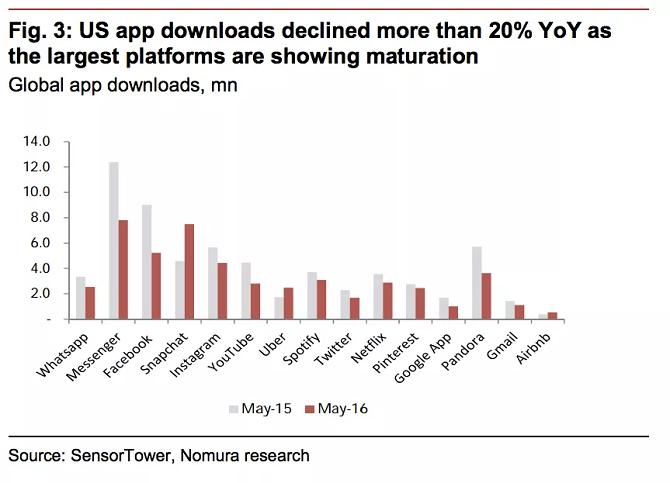 """Thời đại """"bùng nổ"""" ứng dụng di động đã qua đi"""