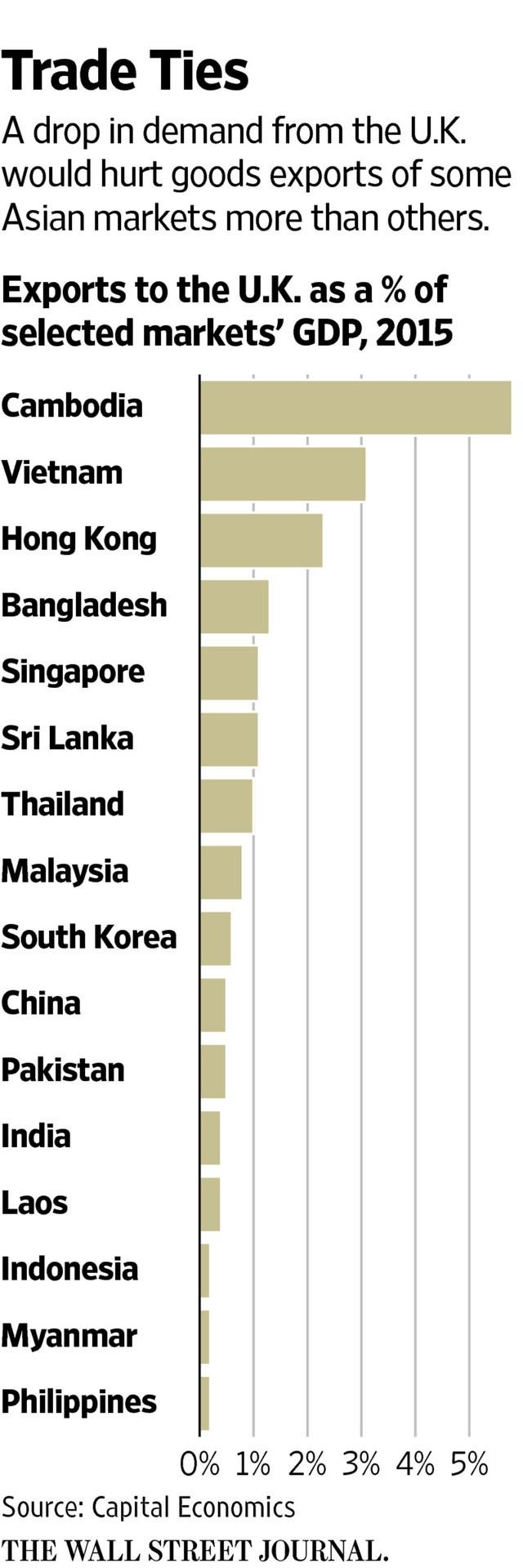 Tổng kim ngạch xuất khẩu sang Anh của các nước Châu Á tính bằng %GDP.