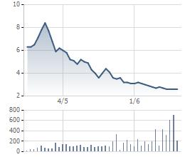 Sau 2 tháng giao dịch, thị giá MTM không bằng cốc trà đá