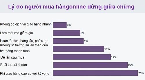 ly-do-khach-hang-dung-mua-sam-online-giua-chung