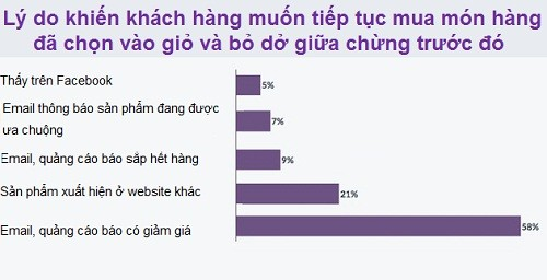 ly-do-khach-hang-dung-mua-sam-online-giua-chung-1