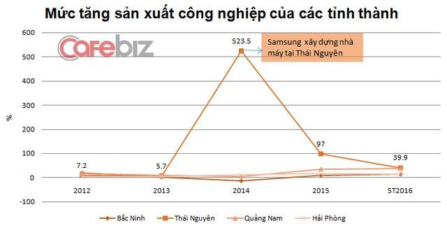 Sản xuất của Thái Nguyên tăng vọt sau khi thu hút được Samsung. Nguồn: Tổng cục Thống kê.