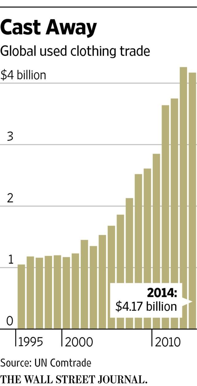 Tổng kim ngạch thương mại toàn cầu của ngành quần áo cũ (tỷ USD)