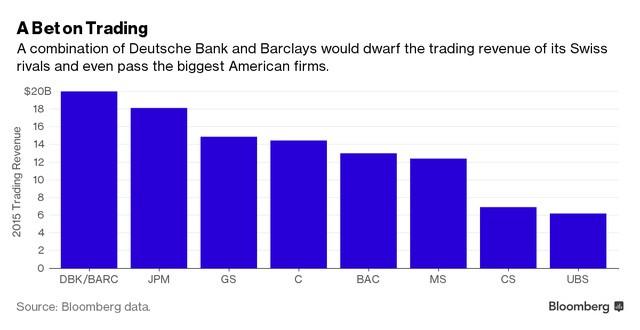 Sự kết hợp của Barclays và Deutsche Bank có thể làm thu nhỏ doanh thu giao dịch của ngân hàng đối thủ Thụy Điển và thậm chí vượt mặt cả các đối thủ Mỹ.