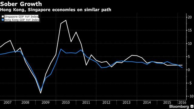 Tăng trưởng GDP của Hồng Kông và Singapore đi theo con đường giống nhau