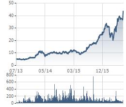 Cổ phiếu TTF đã tăng phi mã trong 3 năm qua nhờ được cơ cấu nợ