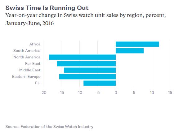 Doanh số của đồng hồ Thụy Sĩ theo vùng trong 6 tháng đầu năm 2016 so với cùng kỳ năm trước (%)