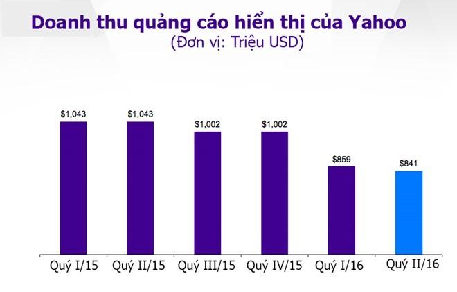 Vi tri CEO Yahoo va loi nguyen that bai hinh anh 2