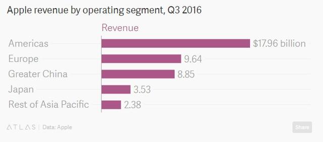 Doanh thu bán hàng trong quý II/2016 (là quý III tính theo báo cáo tài chính của Apple) theo khu vực (tỷ USD)