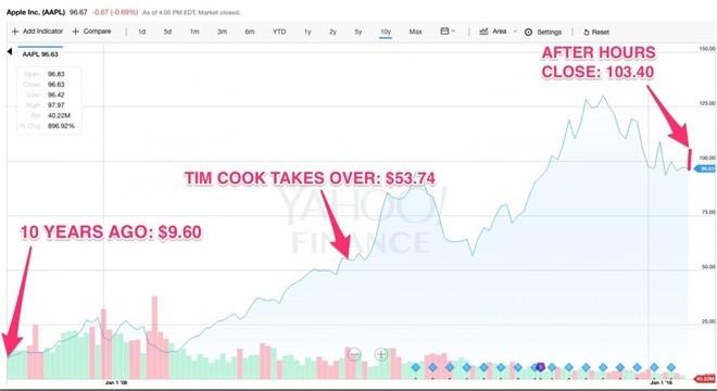 Apple con gi duoi trieu dai Tim Cook? hinh anh 1