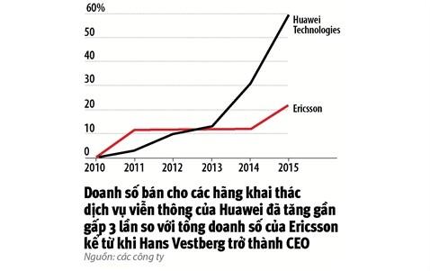 Ericsson tim loi thoat truoc Huawei