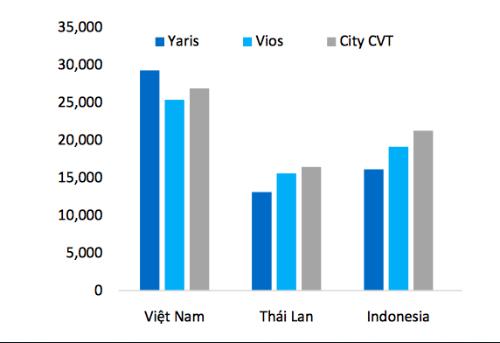 oto-indonesia-ve-viet-nam-gia-binh-quan-gan-290-trieu-dong-2