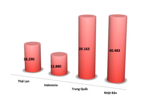 oto-indonesia-ve-viet-nam-gia-binh-quan-gan-290-trieu-dong-1