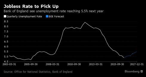 Anh sẽ đón số liệu kinh tế ảm đạm hậu Brexit? - ảnh 2