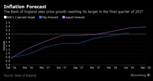 Anh sẽ đón số liệu kinh tế ảm đạm hậu Brexit? - ảnh 1