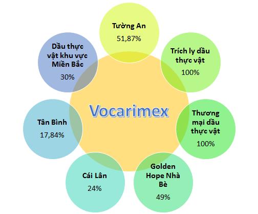 Số liệu đến cuối tháng 6/2016. Đầu tháng 7 vừa qua, Vocarimex bán 24% vốn tại Tường An cho công ty quản lý quỹ Việt Long