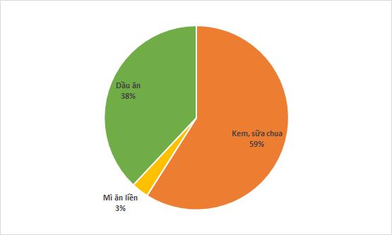 Cơ cấu doanh thu Kido 6 tháng đầu năm