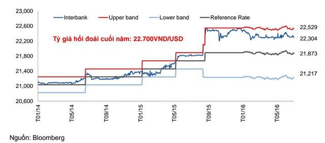 Biến động các đồng tiền trong khu vực tính từ đầu năm