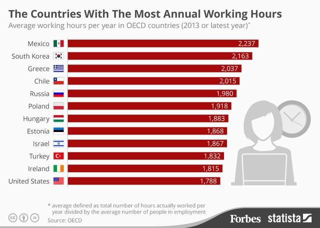 Bảng xếp hạng những nước lao động chăm nhất thế giới của OECD