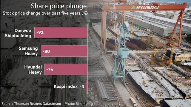 Thay đổi giá cổ phiếu của 3 ông lớn ngành đóng tàu Hàn Quốc và chỉ số Kospi trong 5 năm qua (%)