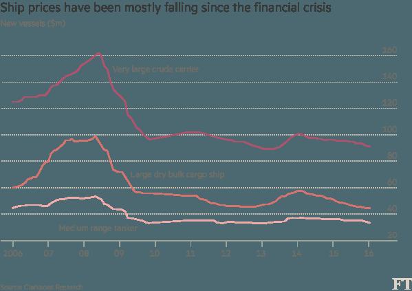 Giá đóng tàu chở hàng đang giảm mạnh kể từ sau khủng hoảng 2008 (triệu USD)