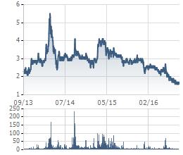 Giá cổ phiếu PVV nhiều năm liền ở trạng thái rau dưa, trà đá