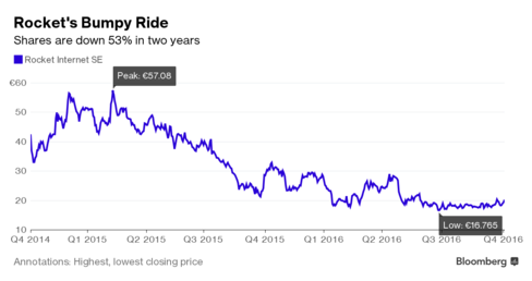 Cổ phiếu của Rocket mất 53% giá trị trong vòng 2 năm