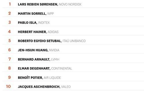 Top 10 CEO dẫn đầu danh sách 100 CEO xuất sắc nhất thế giới năm 2016 của HBR
