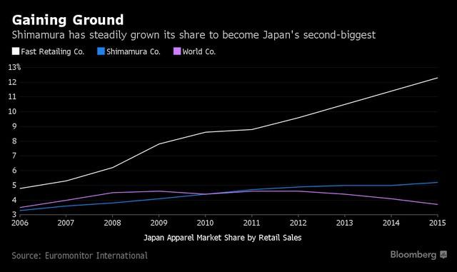 Thị phần của Shimamura đã tăng trưởng nhanh chóng và vượt lên vị trí thứ 2 trong ngành.