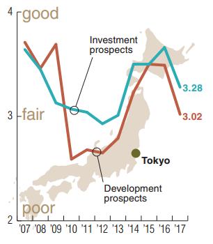 Đánh giá viễn cảnh đầu tư và phát triển bất động sản tại thủ đô Tokyo qua các năm