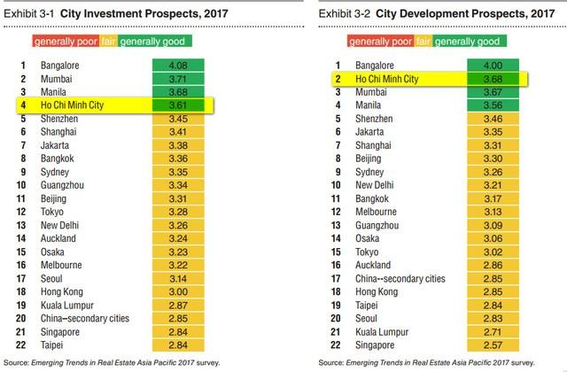 Bảng xếp hạng dự báo đầu tư và phát triển của các thành phố Châu Á Thái Bình Dương năm 2017.