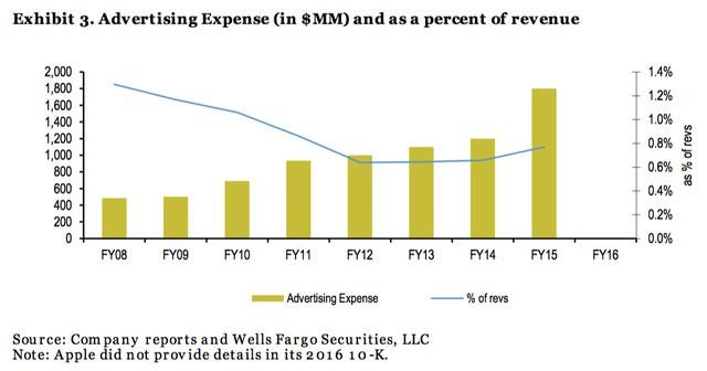 Số liệu thống kê của Wells Fargo với chi phí quảng
