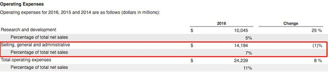 Tỷ lệ chi phí SG&A so với doanh thu lại tăng 1%.