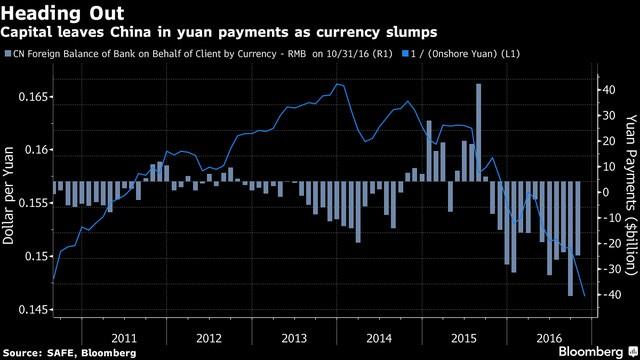 Tỷ giá (đường màu xanh) đi xuống đồng nghĩa dòng vốn bị rút ra khỏi Trung Quốc càng lớn. Nguồn: Bloomberg.