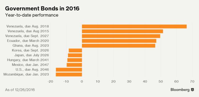 Điểm danh những tài sản diễn biến tốt nhất và tệ nhất năm 2016 - Ảnh 8.