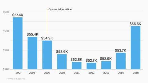Kinh tế Mỹ ra sao dưới thời Tổng thống Obama? - ảnh 2