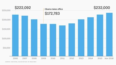 Kinh tế Mỹ ra sao dưới thời Tổng thống Obama? - ảnh 3