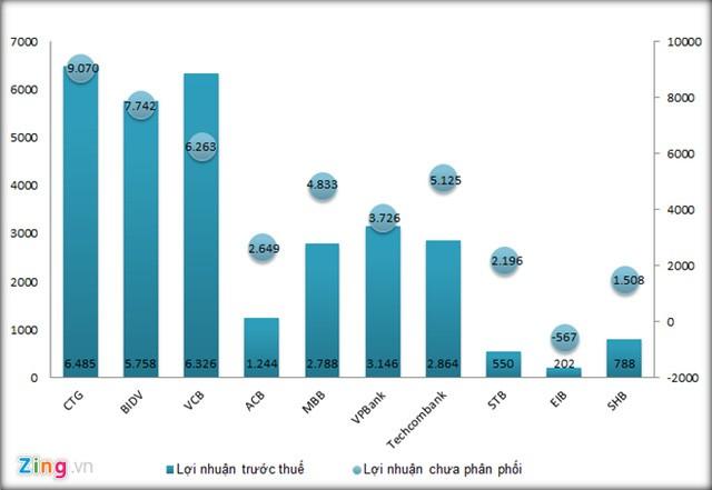 Kết quả kinh doanh một số ngân hàng 9 tháng đầu năm 2016. Đồ hoạ: Quang Thắng.