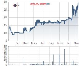 Biến động giá cổ phiếu HNF từ khi lên sàn niêm yết năm 2015
