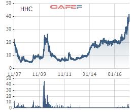 Biến động giá cổ phiếu HHC từ khi lên sàn niêm yết năm 2007