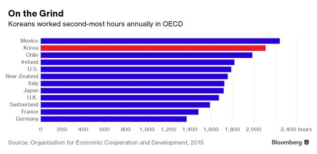 Hàn Quốc đã vượt Nhật Bản để thành nước có số giờ làm việc trong năm nhiều nhất Châu Á và nhiều thứ 2 trong các nước phát triển