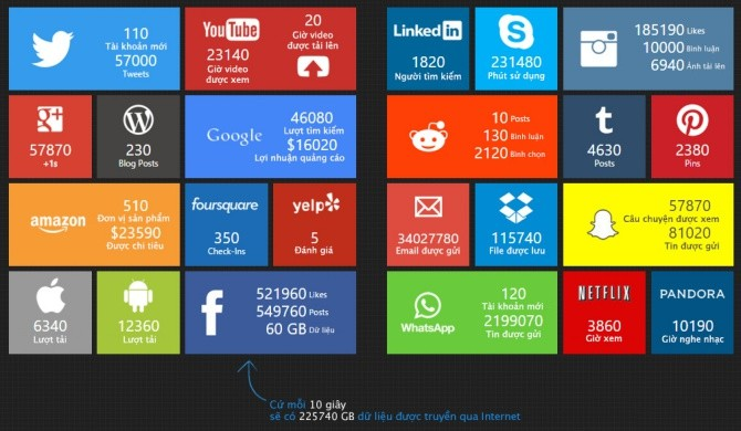 Mỗi giây, Facebook, Youtube và Google... kiếm được bao ...